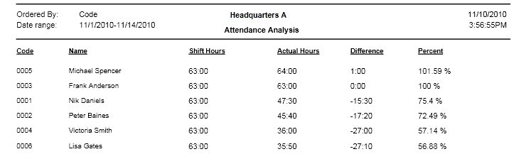 Attendance Analysis (in one line)